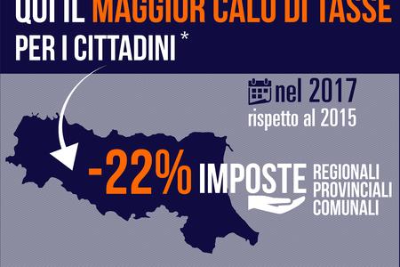 In Emilia-Romagna il maggior calo delle tasse