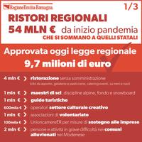 Ristori regionali: 54 milioni da inizio pandemia