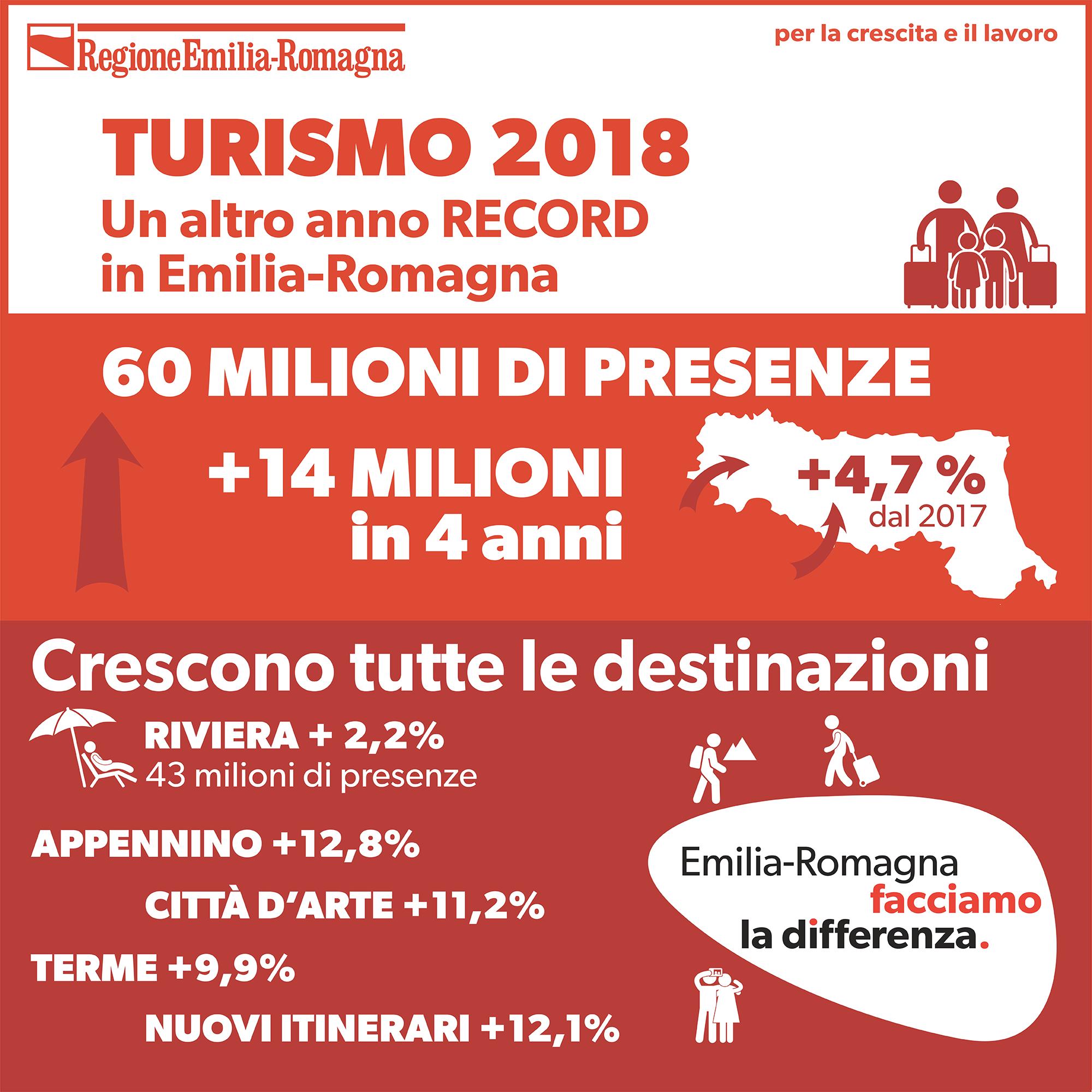 I dati sul turismo nel 2018