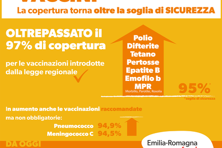 In Emilia-Romagna oltrepassato il 97% di copertura per le vaccinazioni