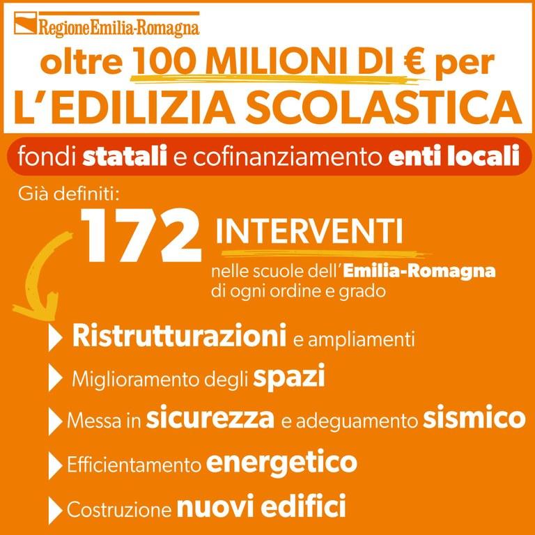 Edilizia scolastica, oltre 100 milioni di euro