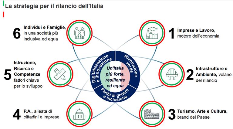 Piano Rilancio Italia